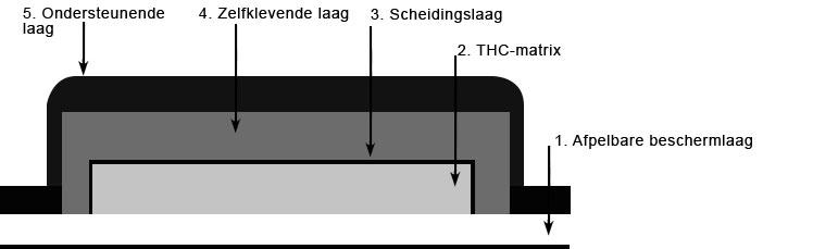 Matrix THC pleister