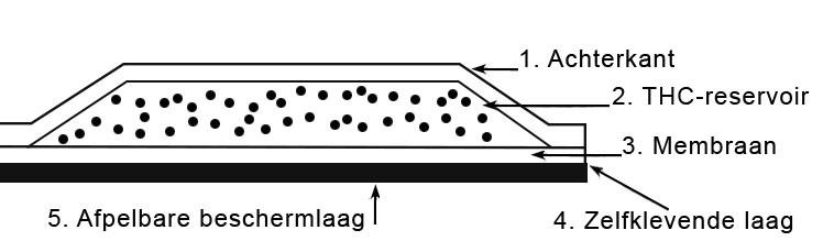 Reservoir THC pleisters